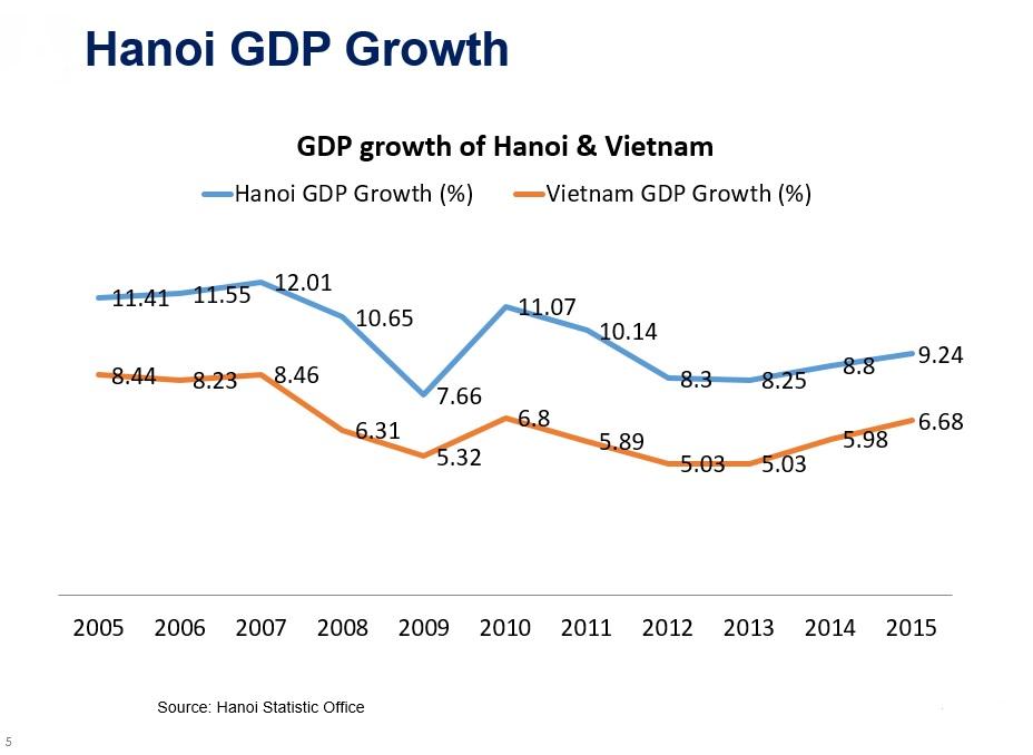 Hanoi GDP Growth