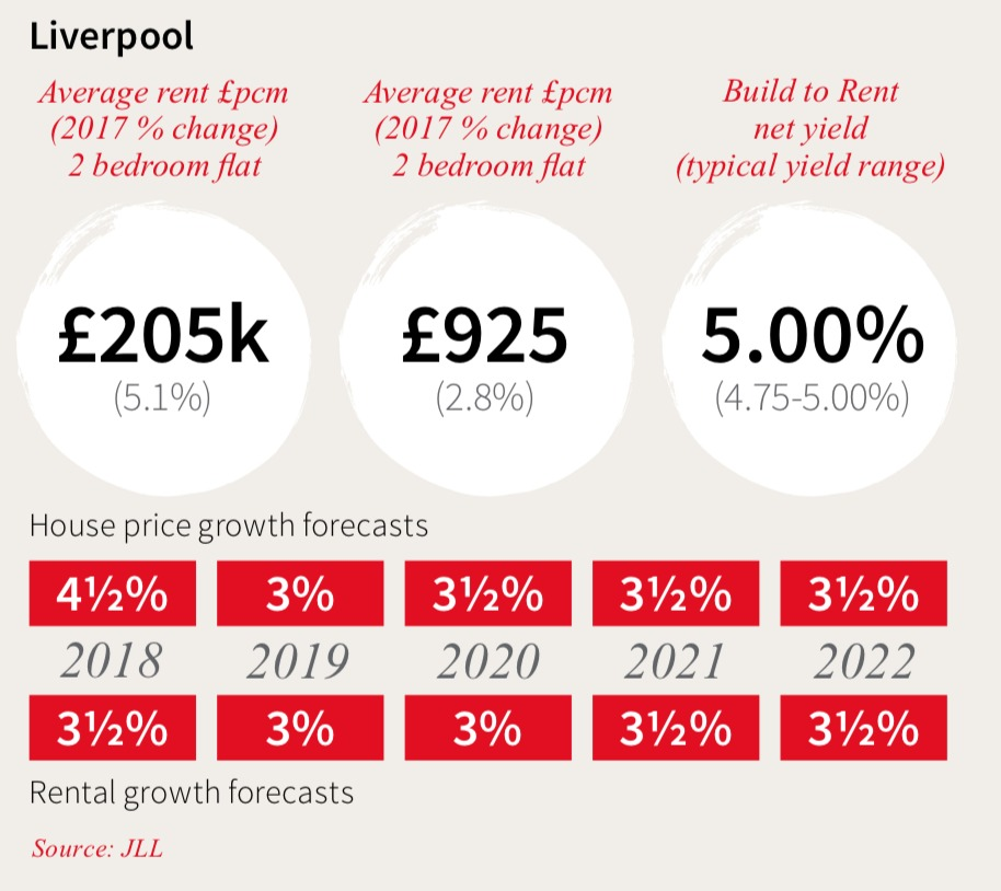 Why invest Liverpool Property